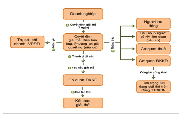 quy trình giải thế doanh nghiệp